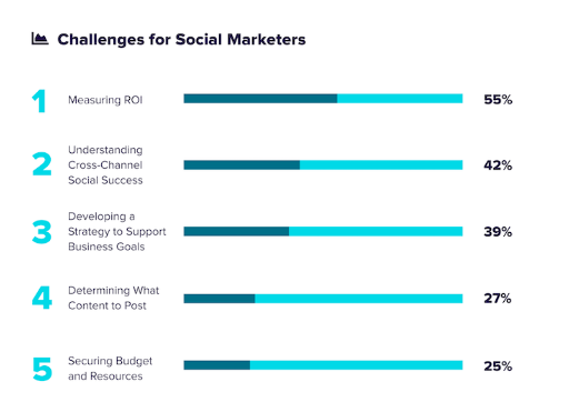 The Complete Guide to Marketing for Social Agencies