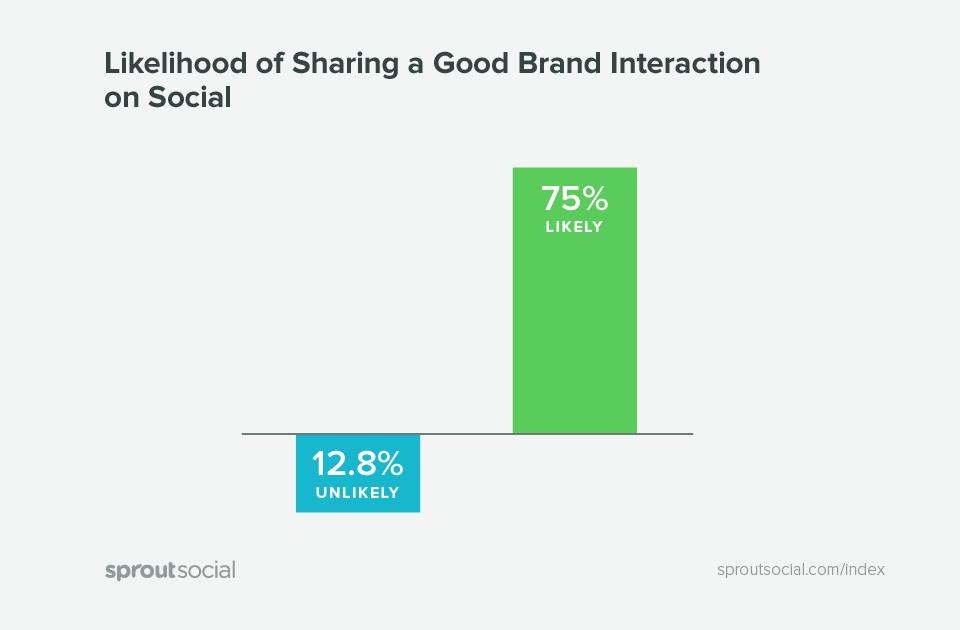 likelihood of sharing a good brand interaction on social