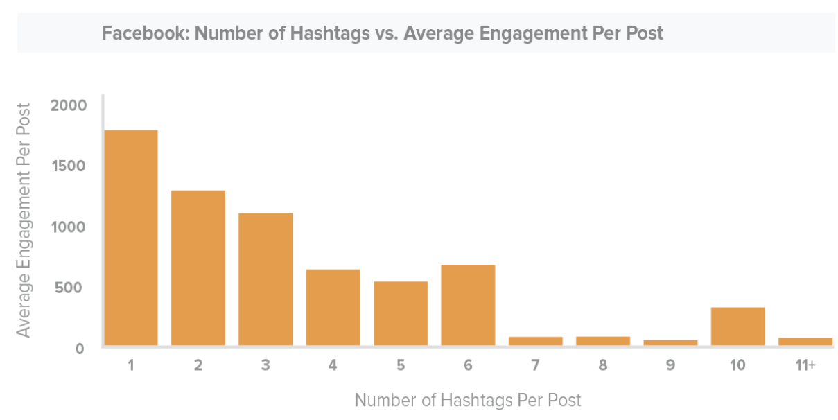 Based on research, one hashtag on Facebook is considered optimal for engagement.