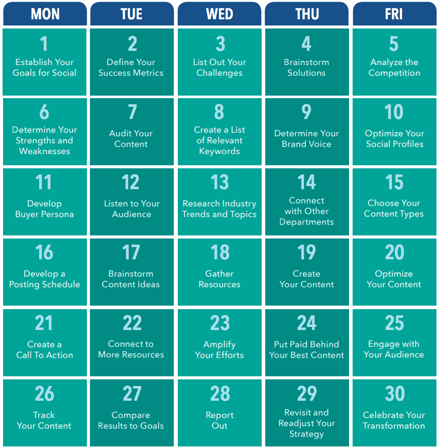 graphic regarding 24 Day Challenge Printable Guide referred to as The 30-Working day Social Media Method [Template] Sprout Social