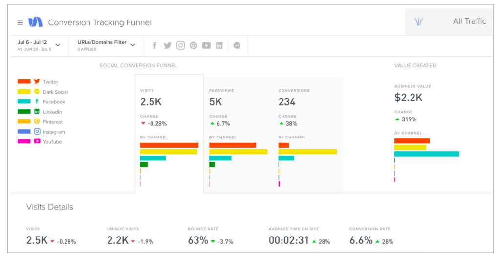 How to Create Your Social Marketing Budget | Sprout Social
