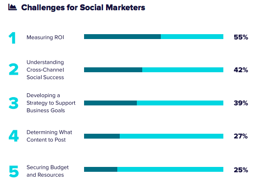 sprout social 2018 index challenges