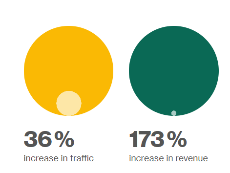 Made.com traffic and revenue increase pie charts