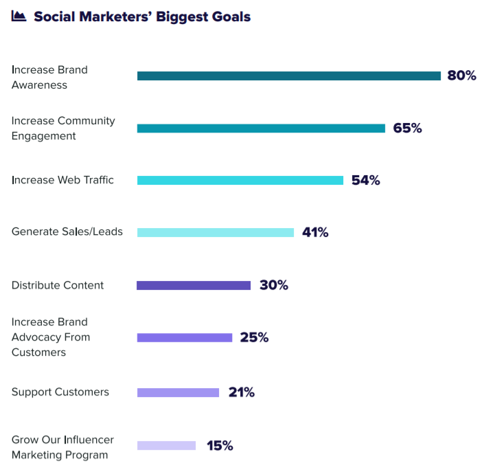 As it stands, brand awareness is the top priority of social marketers today