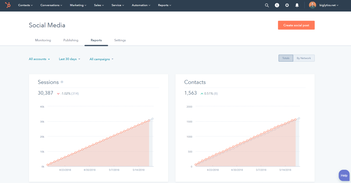 Hubspot's analytics help marketers hone in on an ROI for their social efforts.