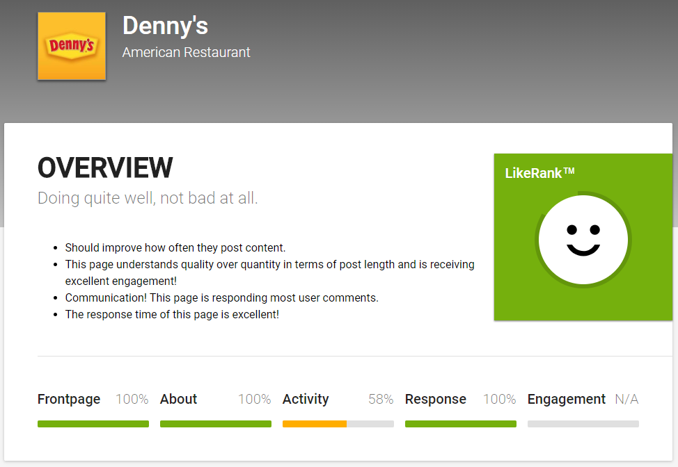 Likealyzer audits your Facebook content based on metrics such as engagement.