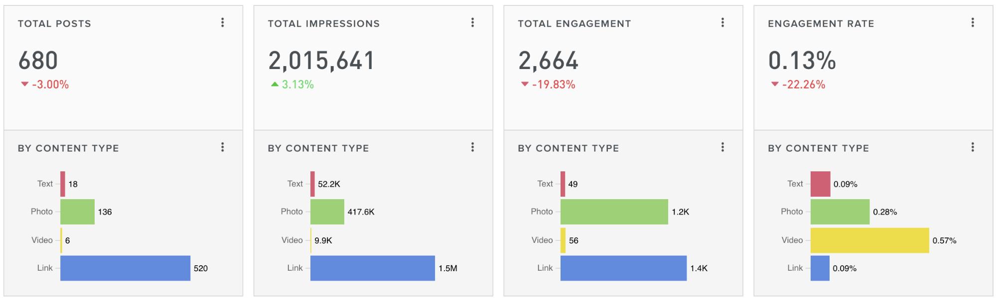 Simply Measured Social Analytics