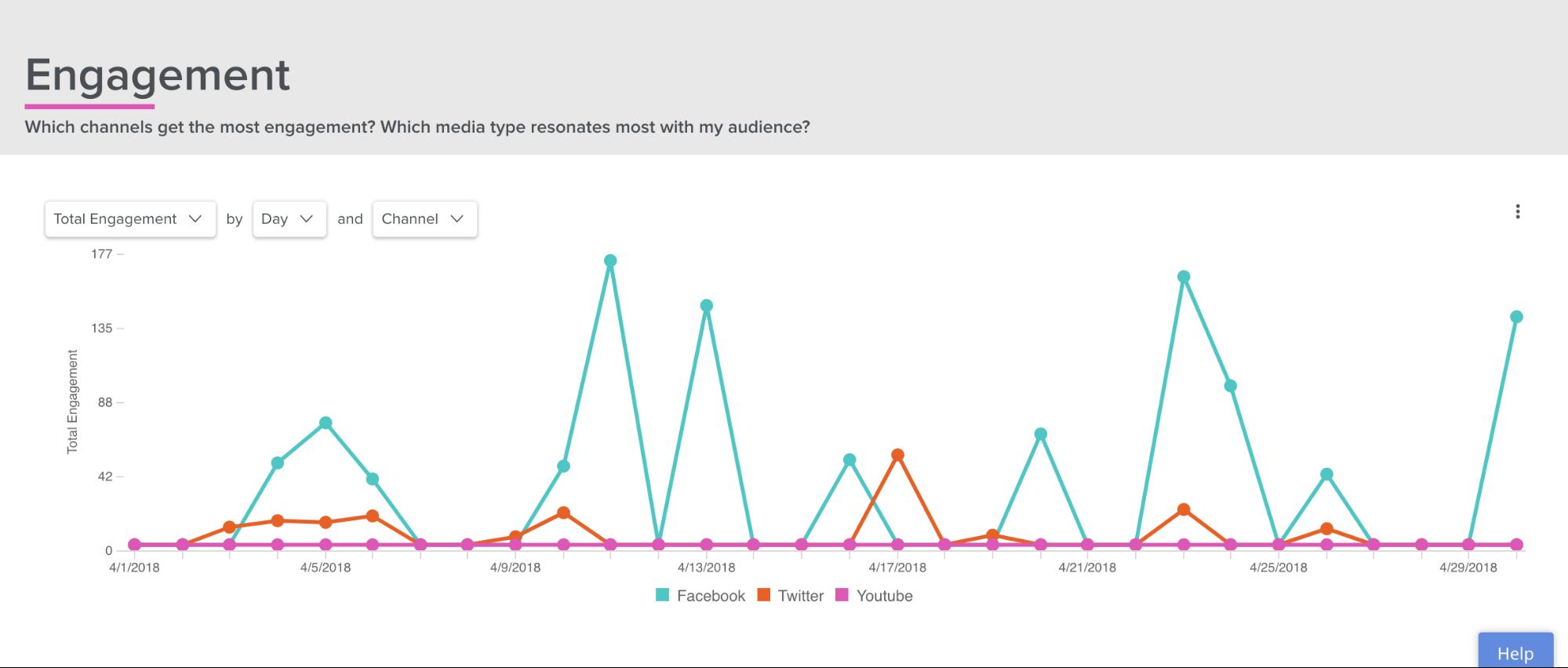 social analytics screenshot