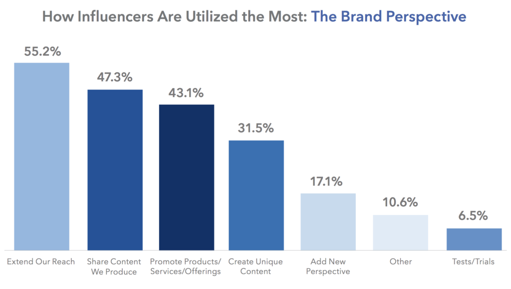 influencer brand perspective graph