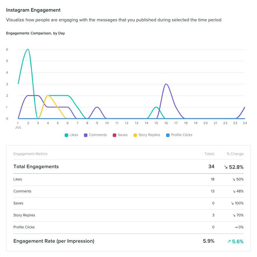 You can find a full breakdown of Instagram engagement metrics in Sprout