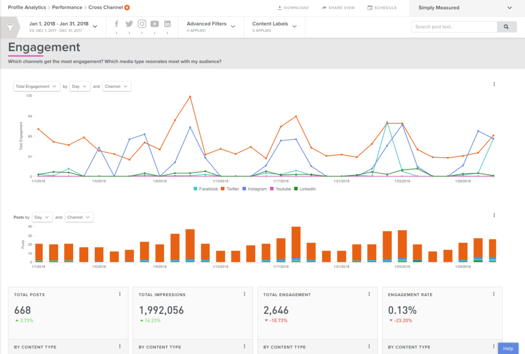 engagement dashboard example