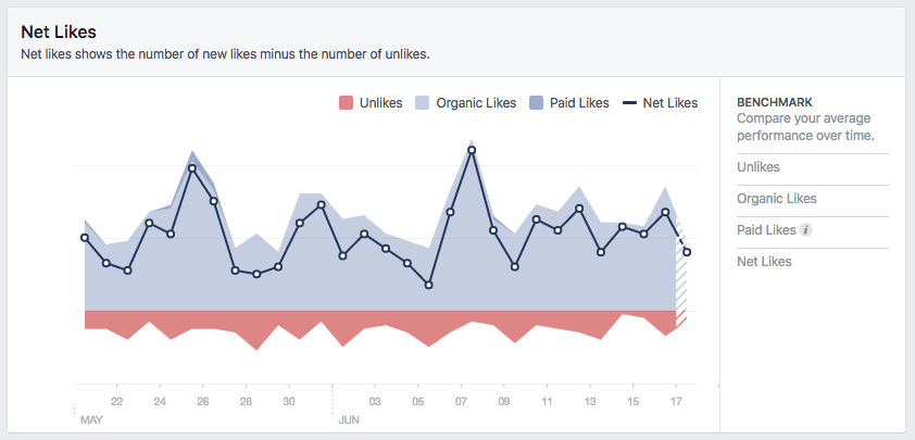 Measuring your likes helps you understand whether or not your Facebook presence is growing