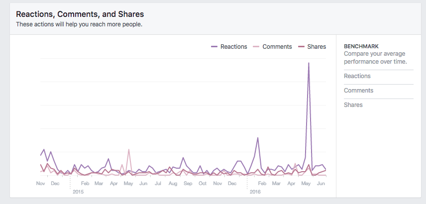 Reactions and engagement signal that your Facebook content is performing well