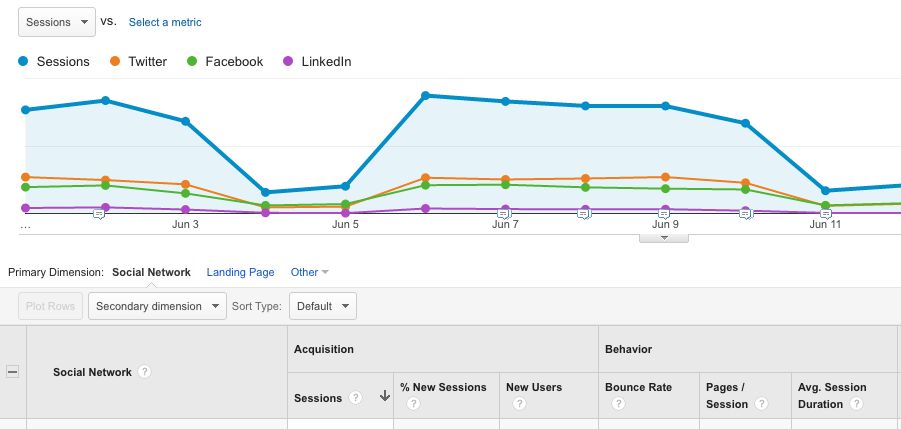 Businesses should understand how their social media data correlates with their web traffic via Google Analytics
