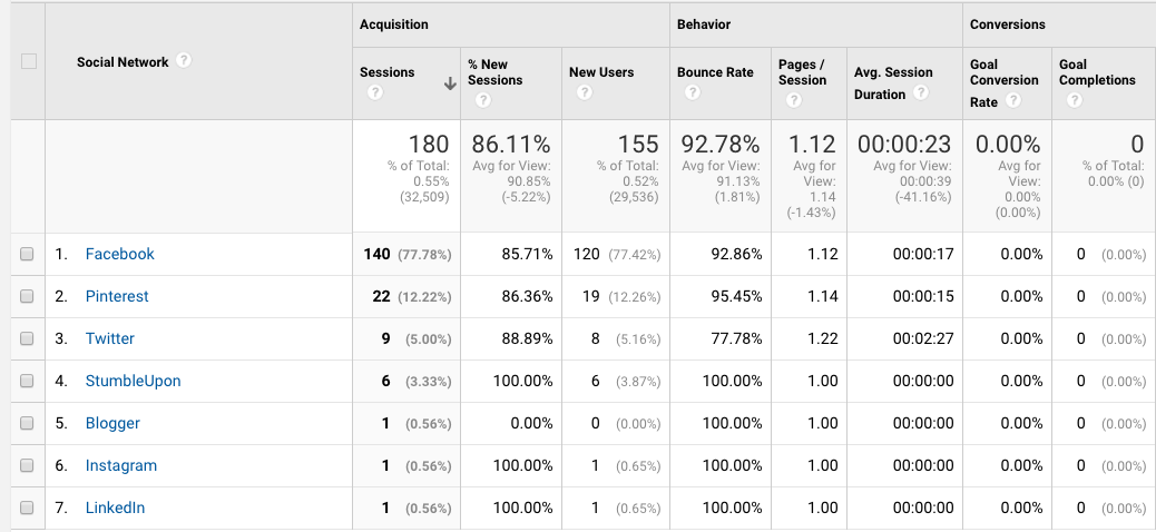 Measuring traffic by social source is a huge component of measuring your ROI