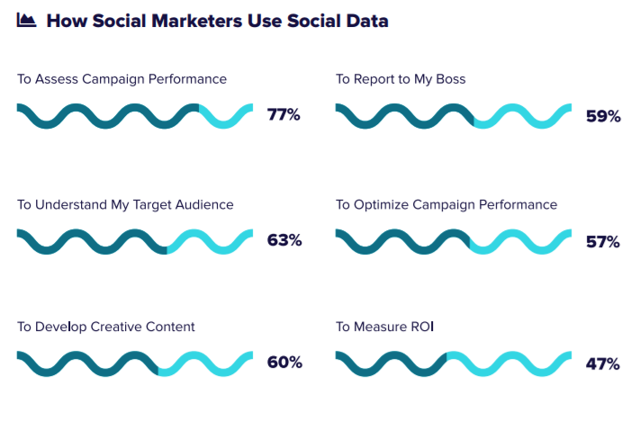 "Marketers use their social data in a variety of ways: there is no single ""right"" way to use it"