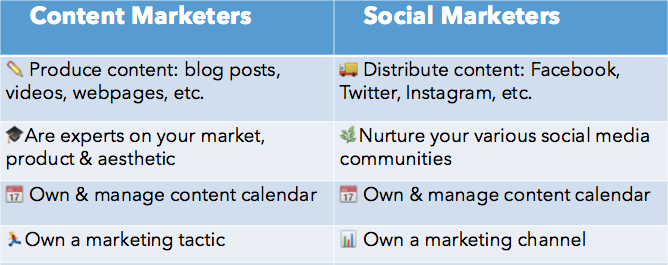 chart comparing content and social marketing