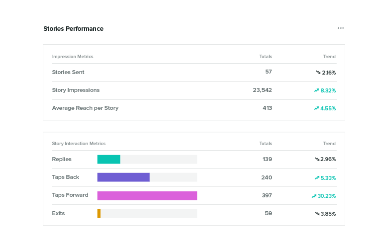 instagram stories analytics on Sprout