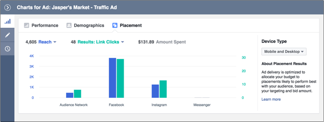 Tracking social ROI is especially important for paid campaigns like those on Facebook