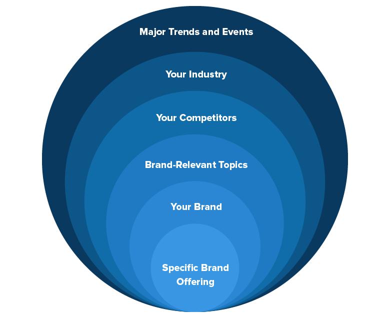 Brand Chart