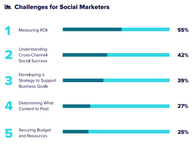 Measuring social ROI is the top challenge of over half of all social marketers