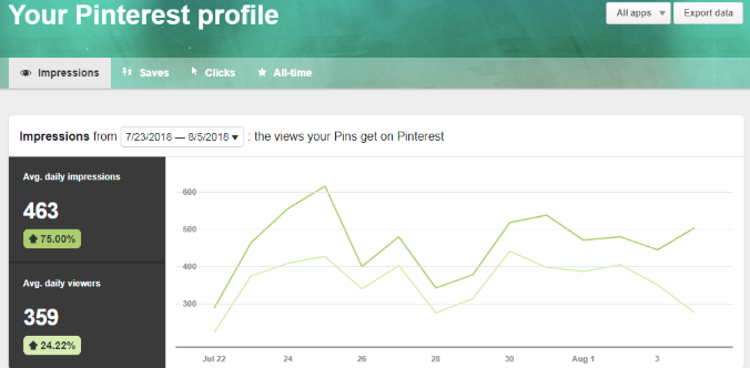 pinterest native analytics