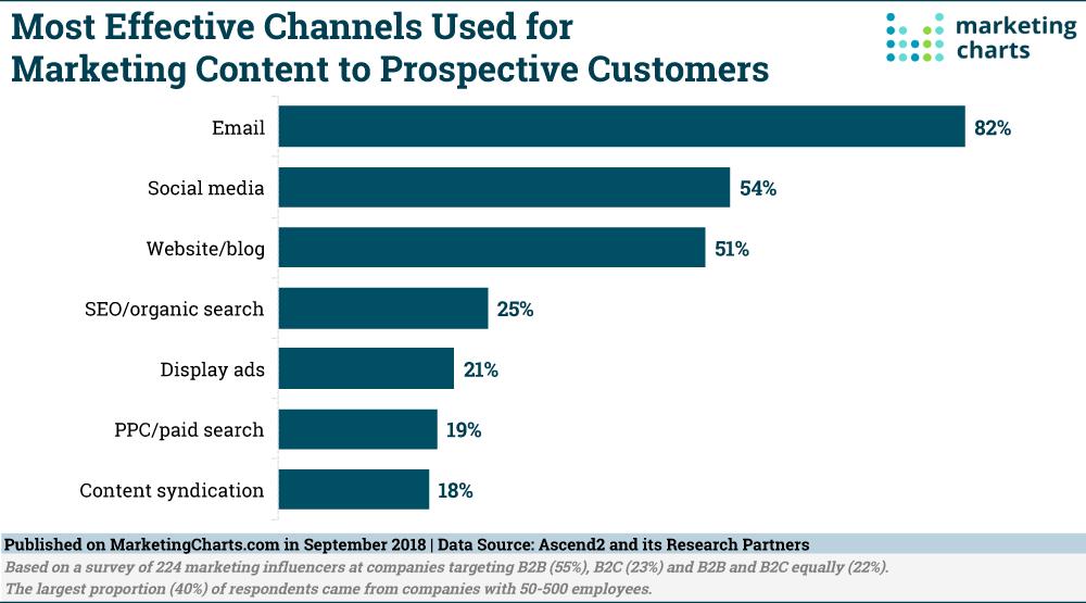 marketing de contenidos canales