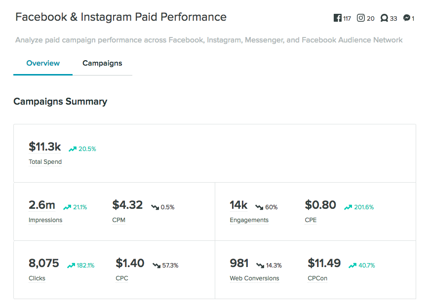 fb/ig paid performance
