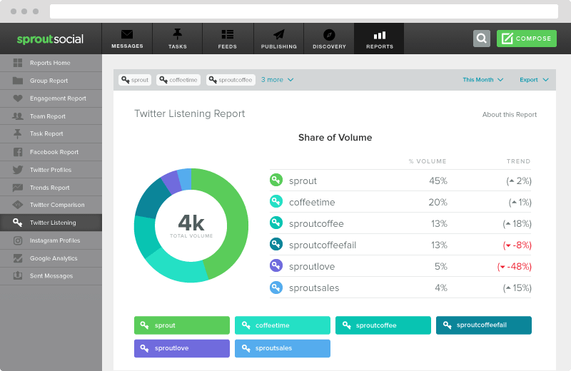 Sprout twitter listening report