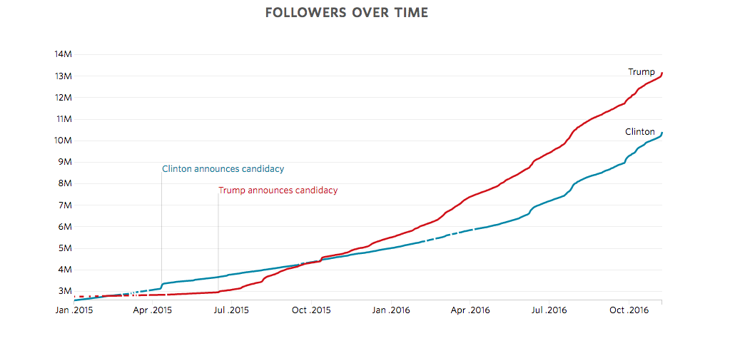 graph showing spikes in social engagement around presidential candidates 2016