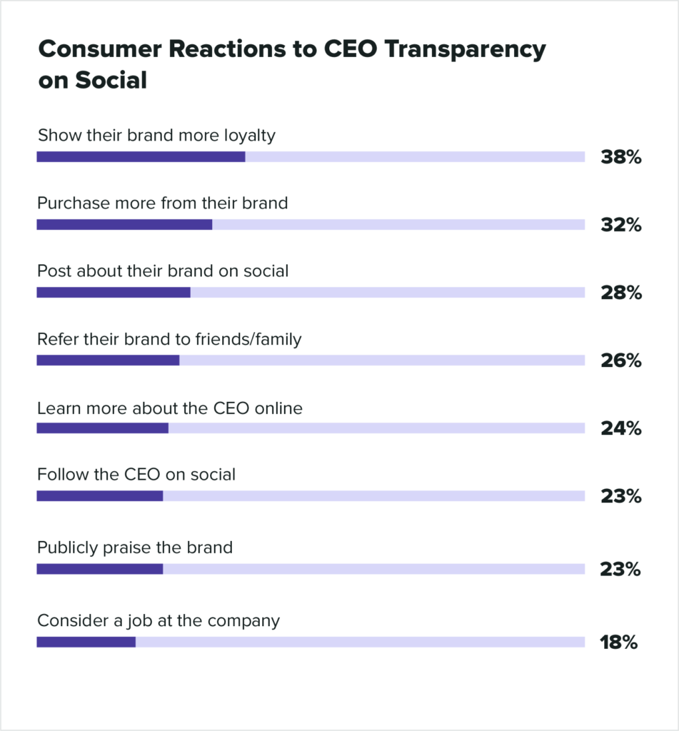 consumer reactions to ceo transparency on social