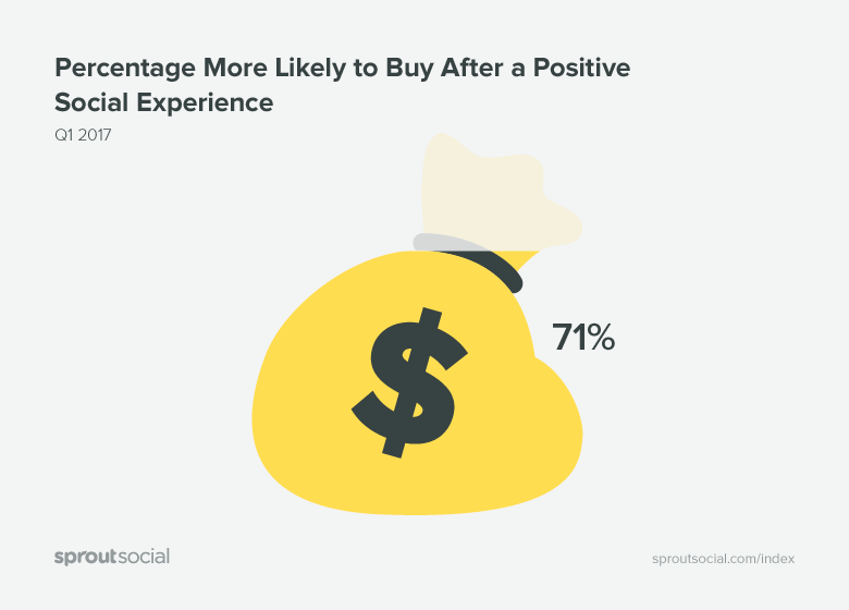 71% of users more likely to buy after a positive social experience