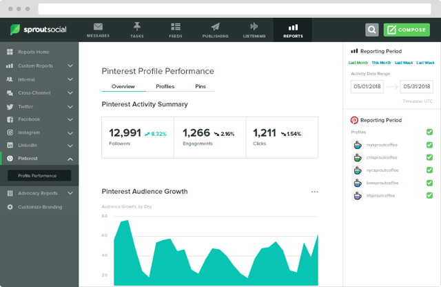 pinterest profile performance