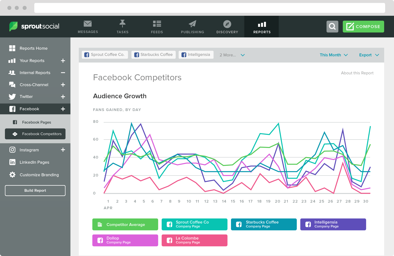 Sprout can monitor your competitors' growth versus your own
