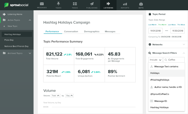 lisetning topic performance for hashtag holidays