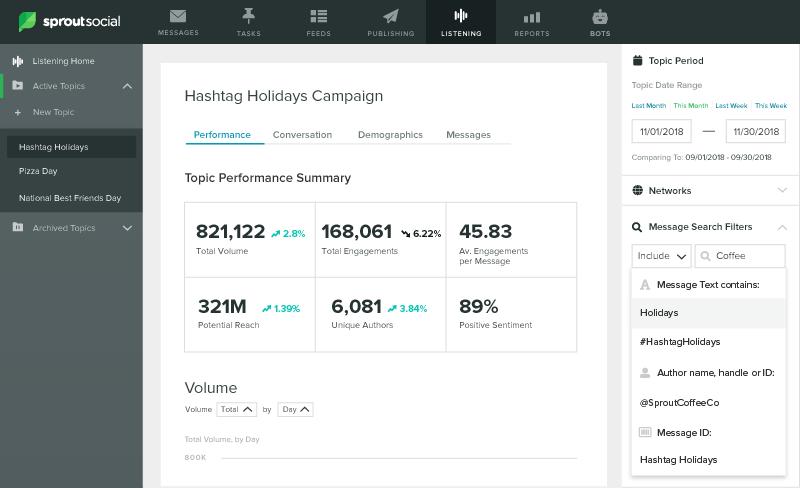 lisetning topic performance for hashtag holidays