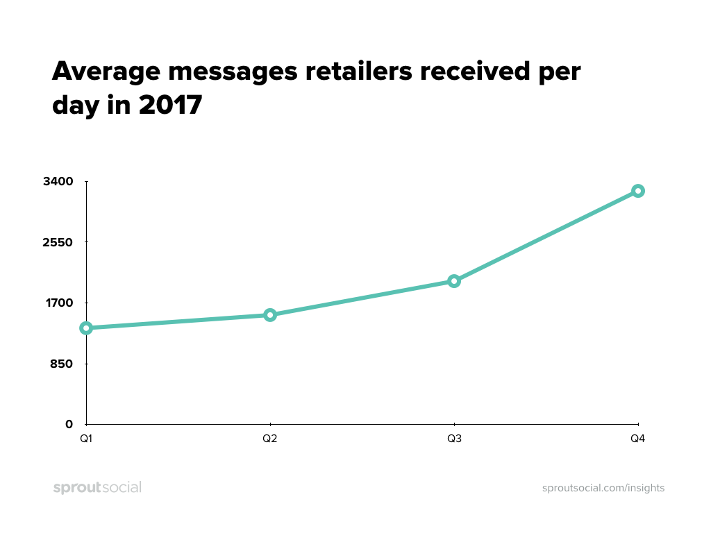 2017 average messages received by retailers per day