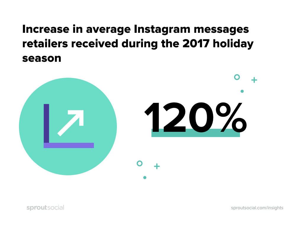 Instagram message volume grew 120% year over year in 2017