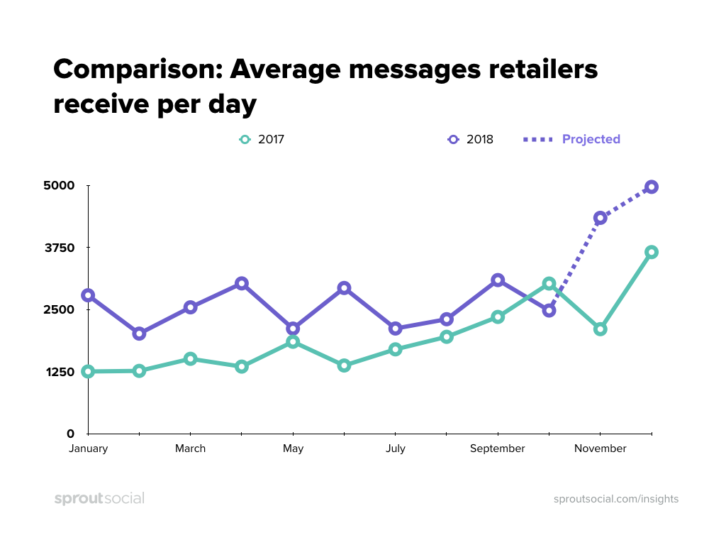 projected growth for retail social messages in holiday 2018