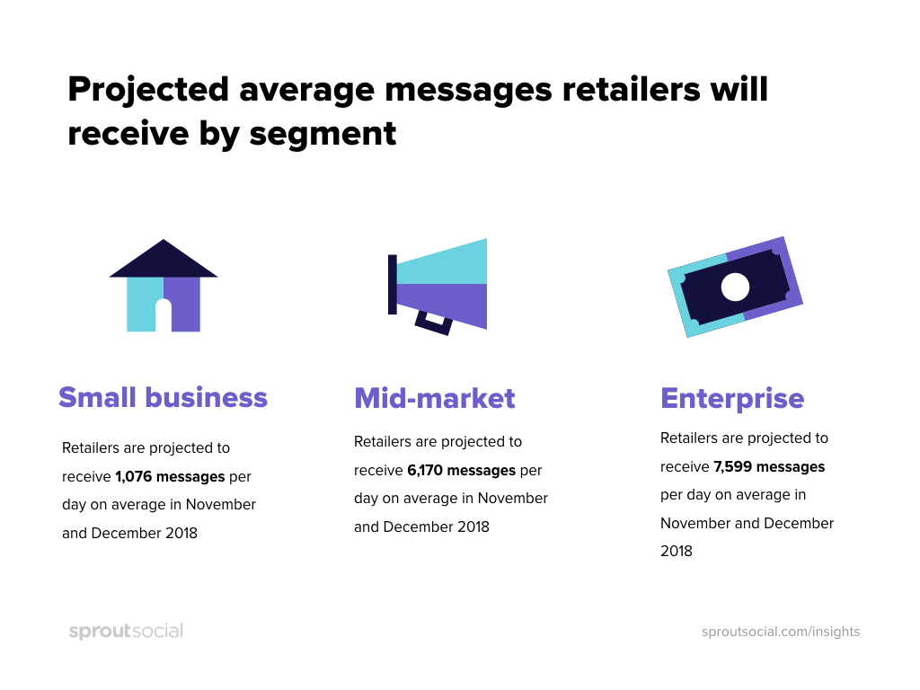 holiday social messages projected for 2018 by segment size
