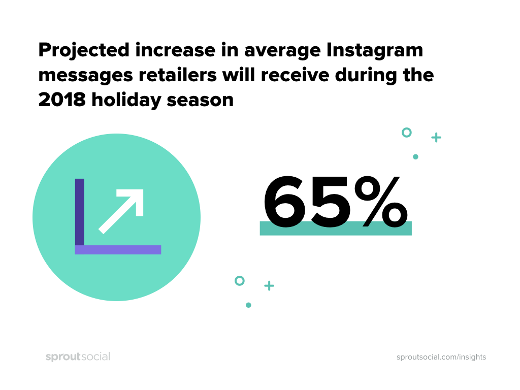 instagram messages are expected to grow 65% during holiday 2018