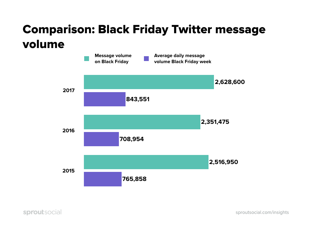 Black Friday Twitter message volume vs rest of week