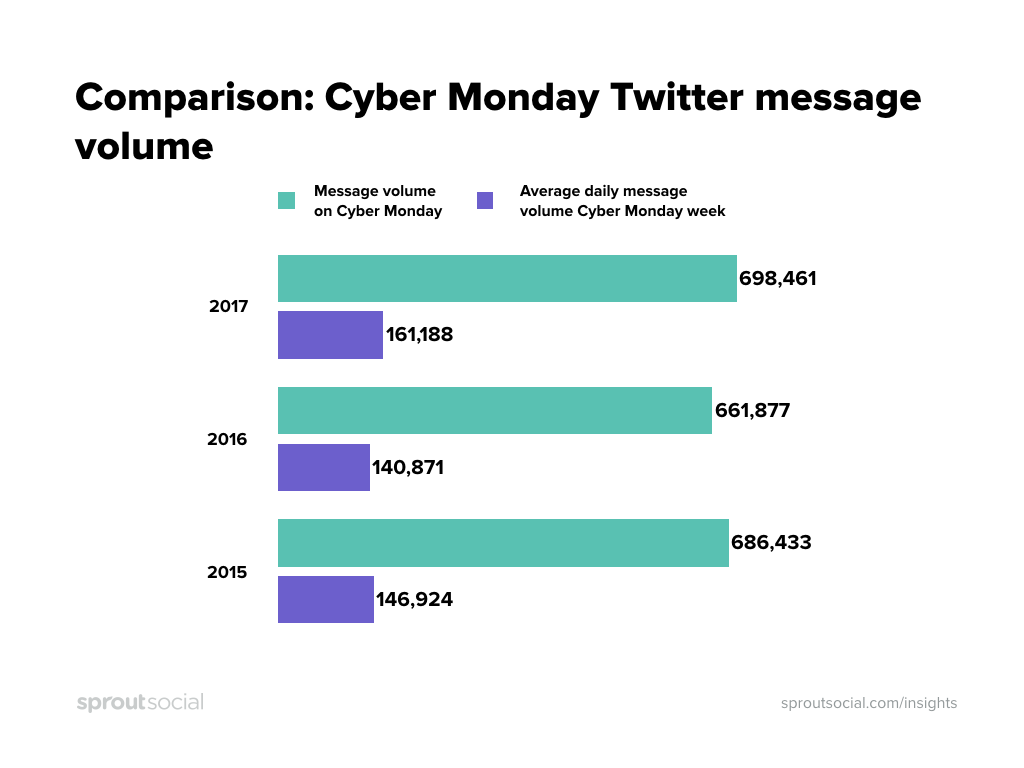 Cyber Monday Twitter message volume vs rest of week
