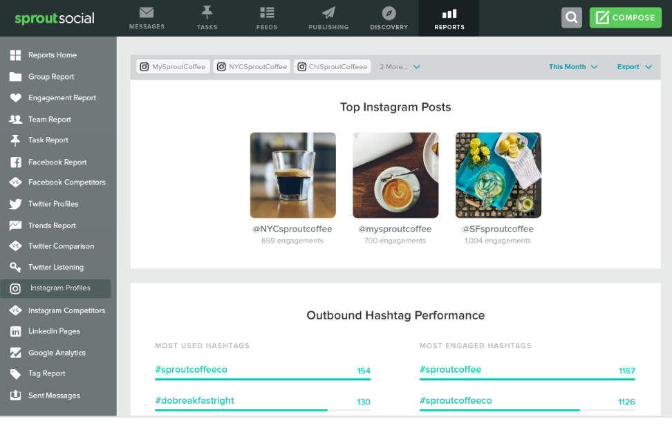 Sprout automatically identifies your top-performing content, some of which might be prime for running as