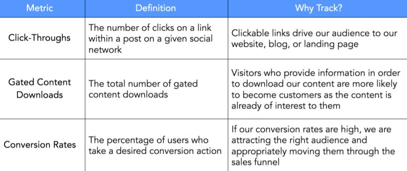 Lead generation metrics include click-throughs, downloads and conversions