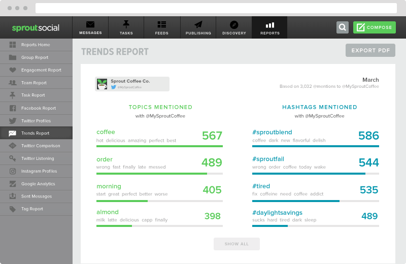 Sprouts' analytics include hashtag performance