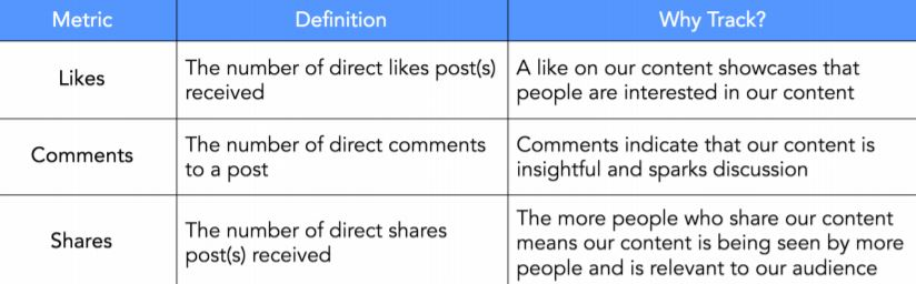 Engagement metrics include likes, comments and shares