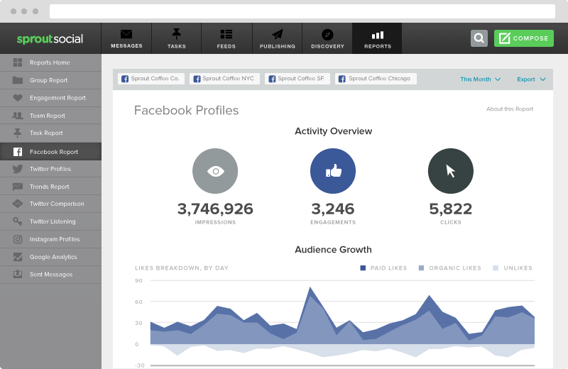 Sprout's activity overview provides a big-picture overview of how your social presence and performance