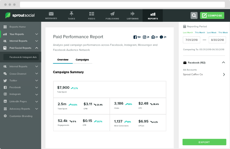 Sprout can assess the performance of paid ads in addition to your organic social presence