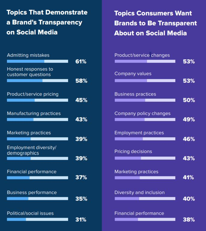 Customers want more transparency from brands, plain and simple
